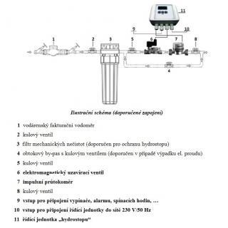 Ochranný systém Hydrostop BASIC HS1, ventil NC obr.2